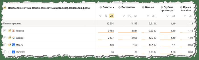 метрика статистика